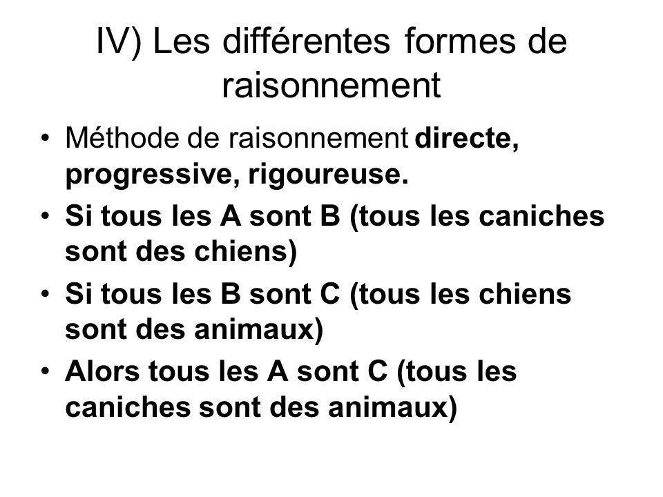 IV) Les différentes formes de raisonnement Méthode de raisonnement directe, progressive, rigoureuse. Si tous les A sont B (tous les caniches sont des