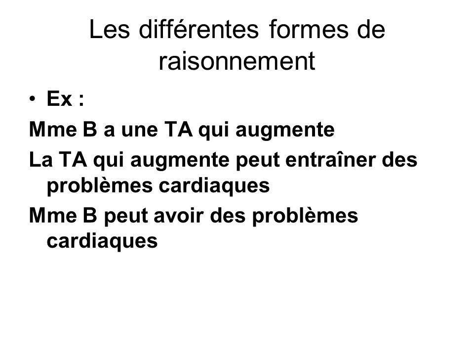Les différentes formes de raisonnement Ex : Mme B a une TA qui augmente La TA qui augmente peut entraîner des problèmes cardiaques Mme B peut avoir de
