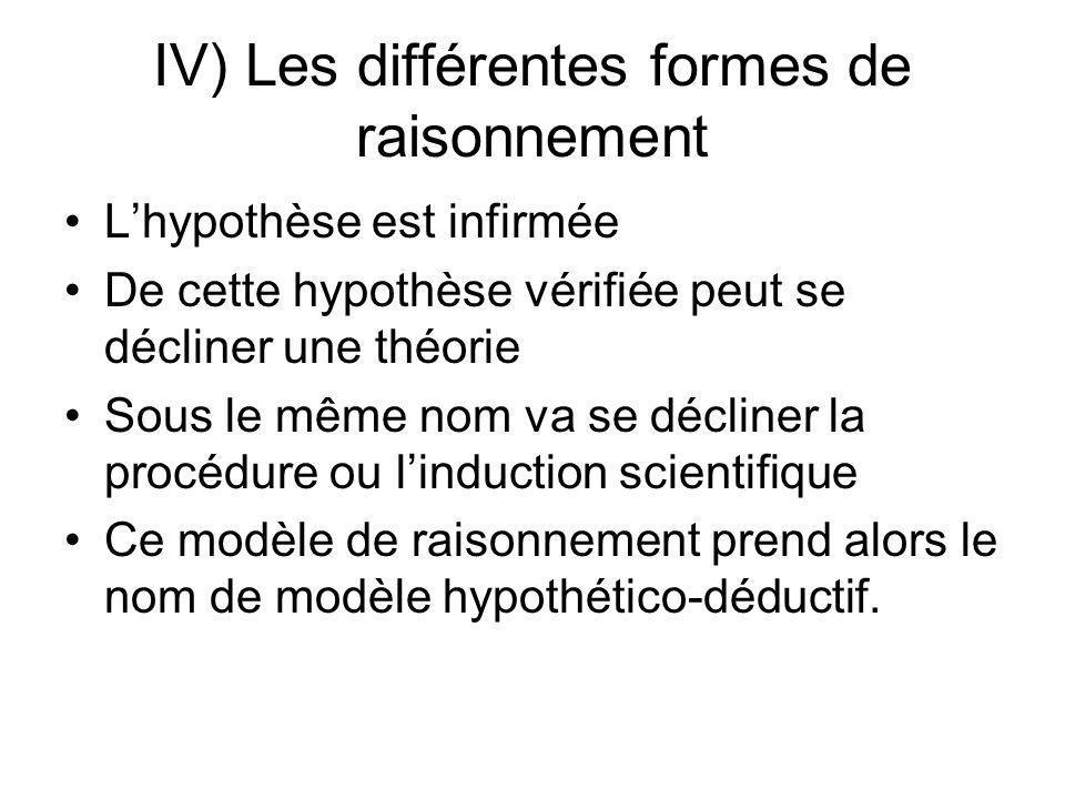 IV) Les différentes formes de raisonnement Lhypothèse est infirmée De cette hypothèse vérifiée peut se décliner une théorie Sous le même nom va se déc