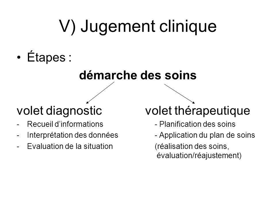 V) Jugement clinique Étapes : démarche des soins volet diagnostic volet thérapeutique -Recueil dinformations- Planification des soins -Interprétation