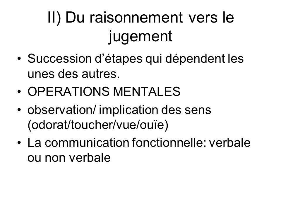 II) Du raisonnement vers le jugement Succession détapes qui dépendent les unes des autres. OPERATIONS MENTALES observation/ implication des sens (odor