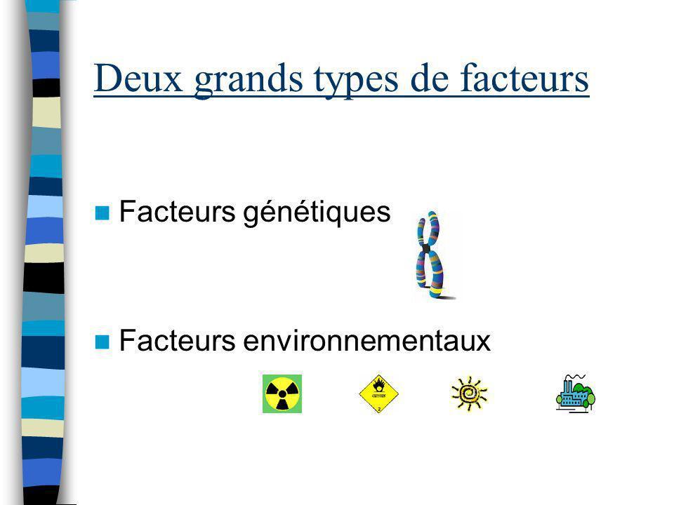 Deux grands types de facteurs Facteurs génétiques Facteurs environnementaux
