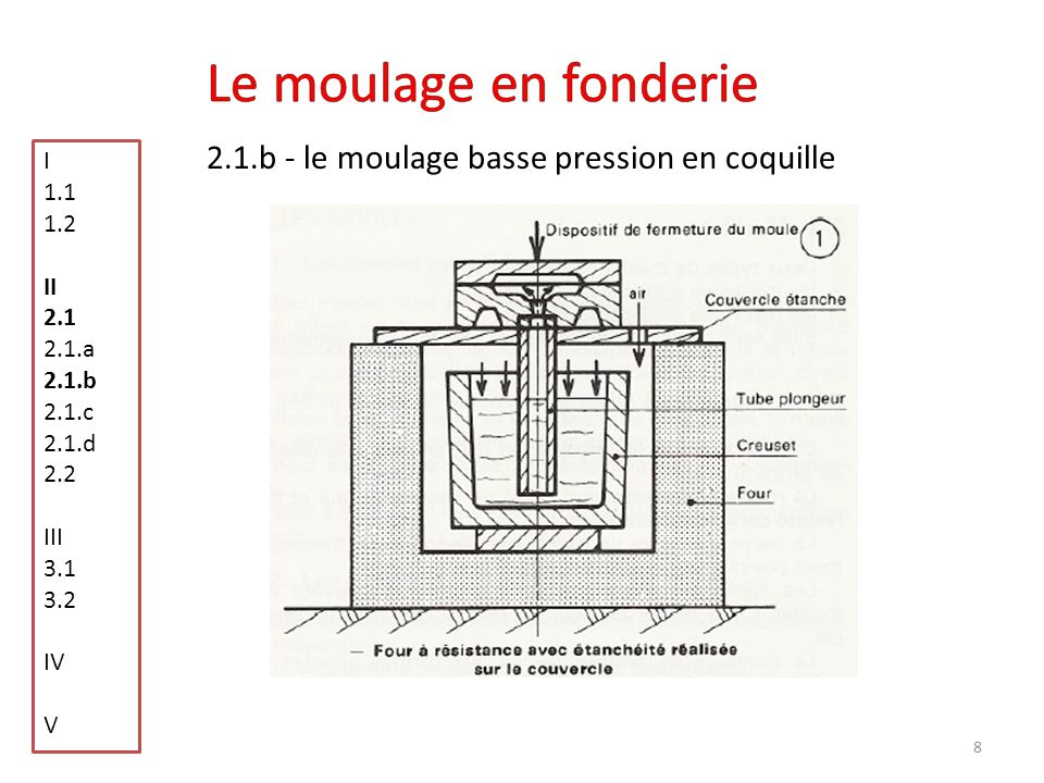 19 3.2 - Le moulage en cire perdue I 1.1 1.2 II 2.1 2.1.a 2.1.b 2.1.c 2.1.d 2.2 III 3.1 3.2 IV V