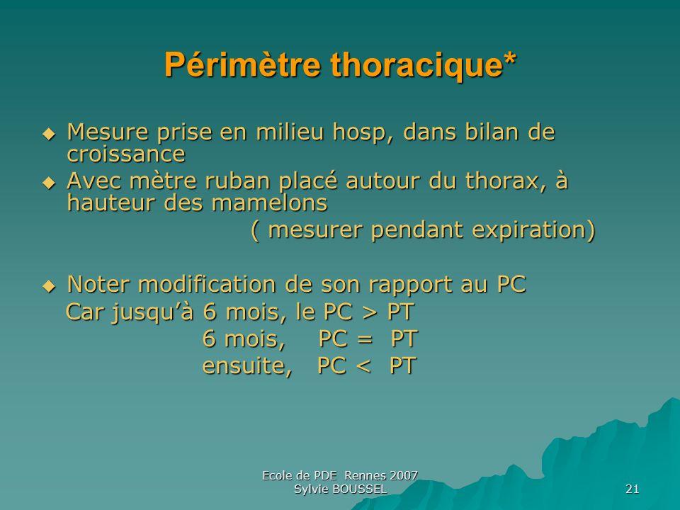 Ecole de PDE Rennes 2007 Sylvie BOUSSEL 21 Périmètre thoracique* Mesure prise en milieu hosp, dans bilan de croissance Mesure prise en milieu hosp, da