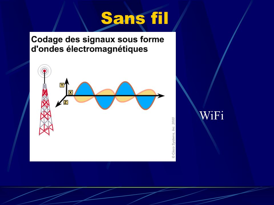 WiFi Sans fil