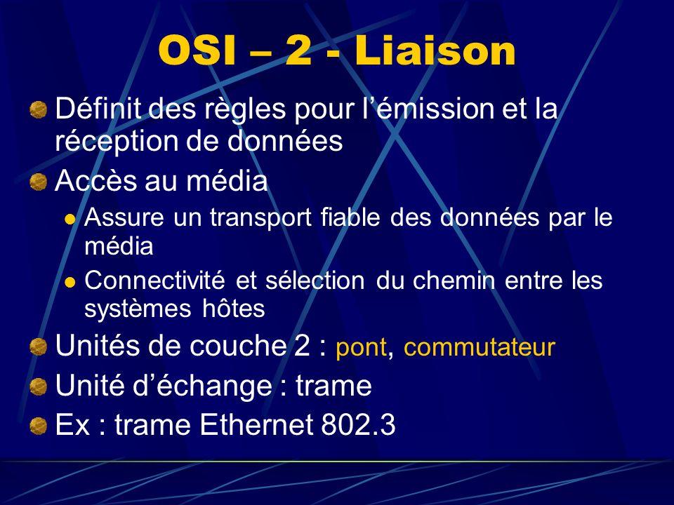 OSI – 2 - Liaison Définit des règles pour lémission et la réception de données Accès au média Assure un transport fiable des données par le média Connectivité et sélection du chemin entre les systèmes hôtes Unités de couche 2 : pont, commutateur Unité déchange : trame Ex : trame Ethernet 802.3