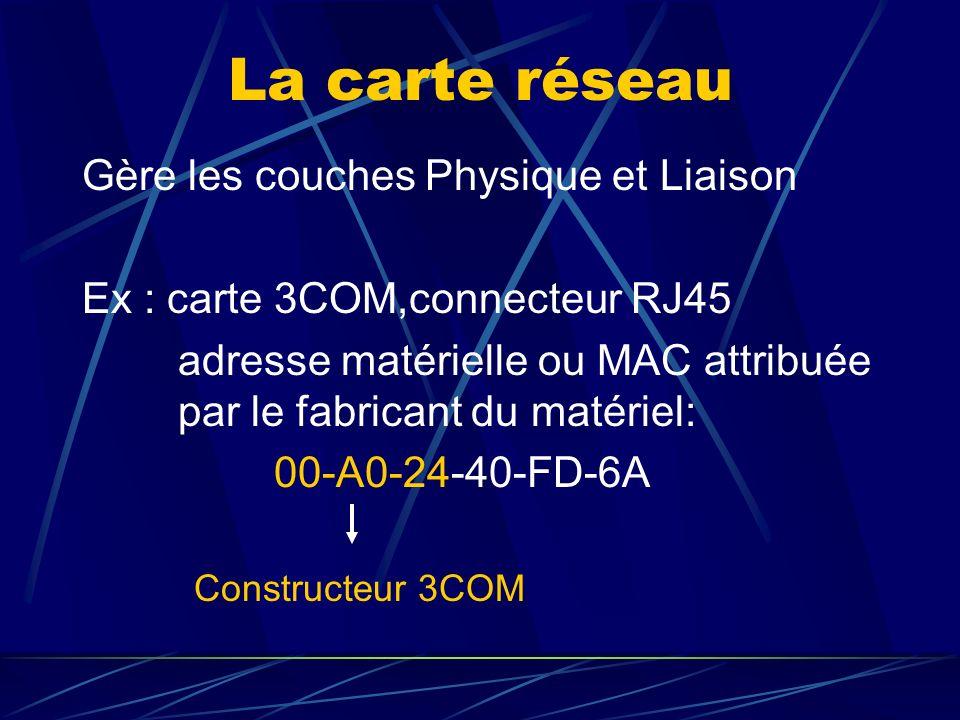 La carte réseau Gère les couches Physique et Liaison Ex : carte 3COM,connecteur RJ45 adresse matérielle ou MAC attribuée par le fabricant du matériel: 00-A0-24-40-FD-6A Constructeur 3COM