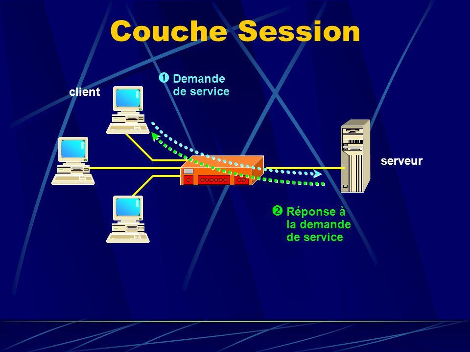 Couche Session Réponse à la demande de service Demande de service client serveur