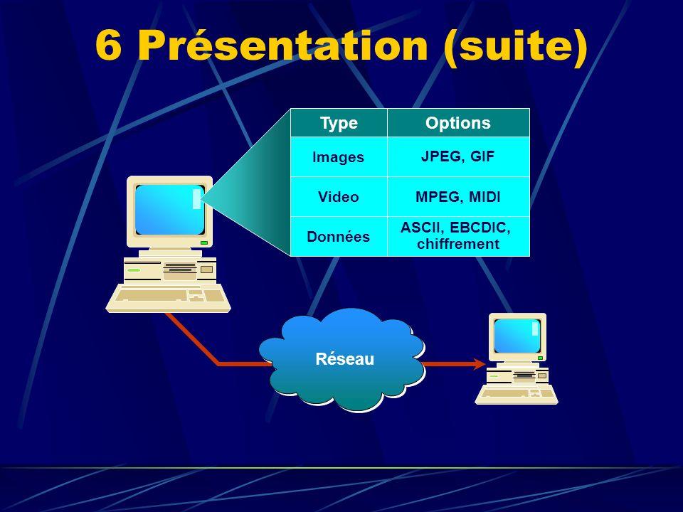 6 Présentation (suite) Réseau TypeOptions Images JPEG, GIF VideoMPEG, MIDI Données ASCII, EBCDIC, chiffrement