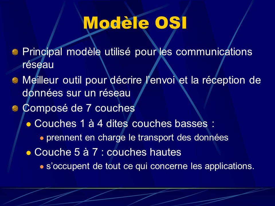 OSI - 4 - Transport Fournit un service de transport de bout en bout entre lémetteur et le récepteur Concerne les problèmes de transport entre les hôtes Doit assurer le transport correct des données Détection des pannes et reprise du contrôle du flux dinformation Lémetteur segmente les messages de données en paquets et le récepteur reconstitue les messages en replaçant les paquets dans le bon ordre Unité déchange : segment Ex de protocoles : TCP, UDP, SPX, NetBEUI…