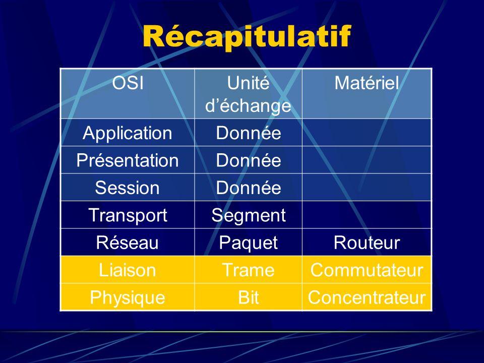 Récapitulatif OSIUnité déchange Matériel ApplicationDonnée PrésentationDonnée SessionDonnée TransportSegment RéseauPaquetRouteur LiaisonTrameCommutateur PhysiqueBitConcentrateur
