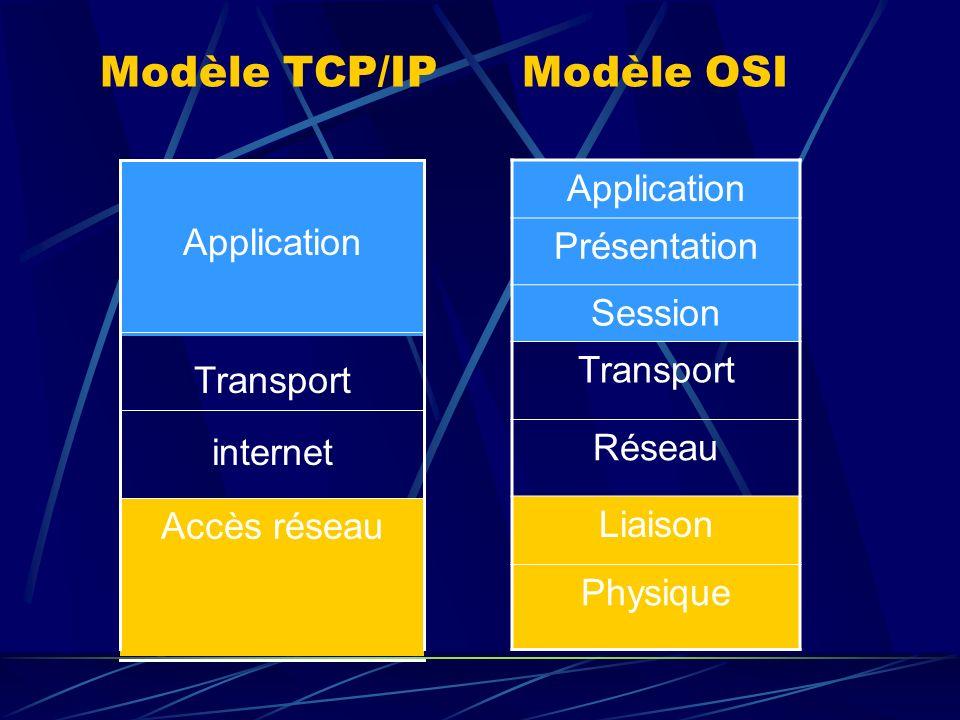 Modèle TCP/IP Modèle OSI Accès réseau internet Transport Application Présentation Session Transport Réseau Liaison Physique