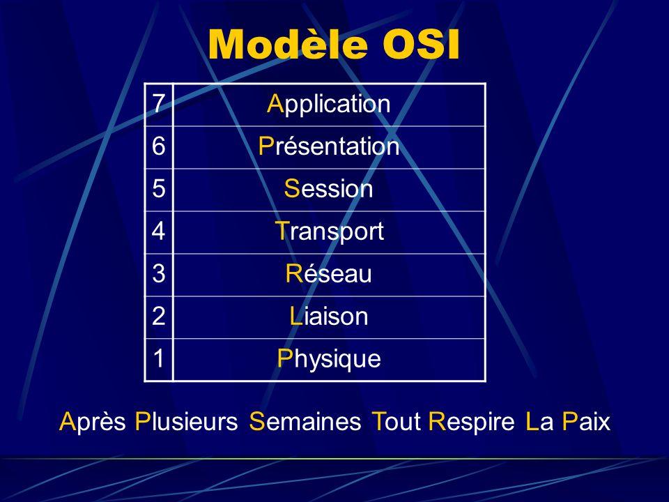 Communication entre les différentes couches du modèle OSI À la fois verticale, au sein dune même pile Et horizontale quand elle a lieu entre les couches homologues de deux piles