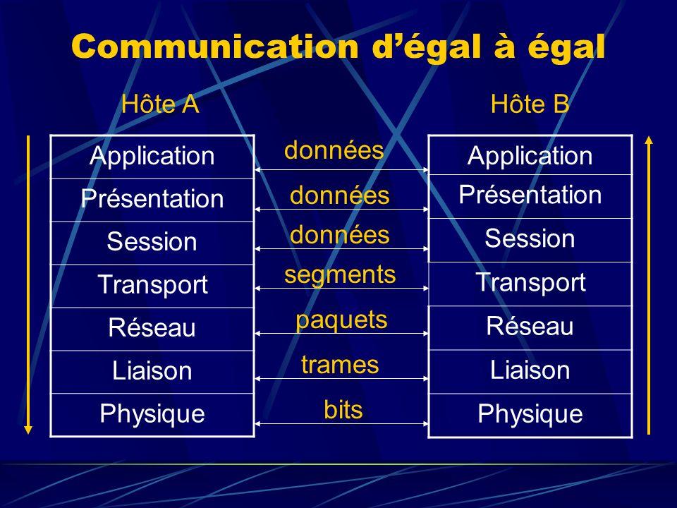 Transmission au sein dune même pile Chaque couche ajoute des informations qui lui sont propres sous la forme dun en-tête placé en début du message envoyé : on parle dencapsulation.