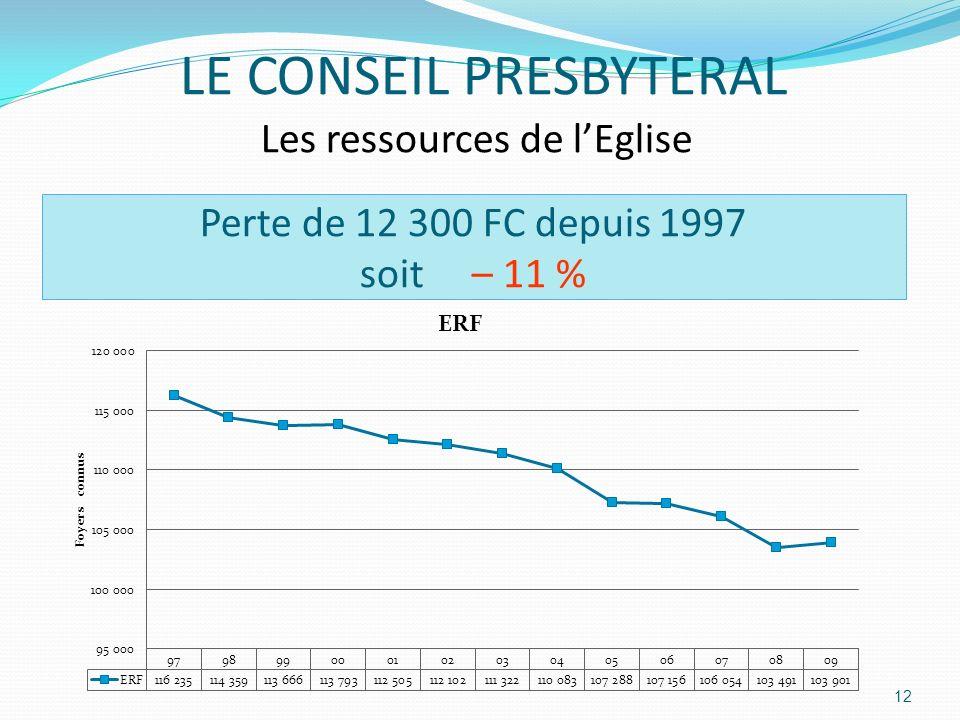 Perte de 12 300 FC depuis 1997 soit – 11 % 12 LE CONSEIL PRESBYTERAL Les ressources de lEglise