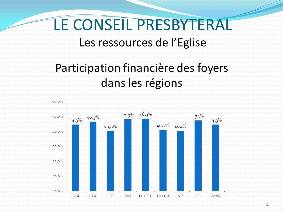 Participation financière des foyers dans les régions 14 LE CONSEIL PRESBYTERAL Les ressources de lEglise