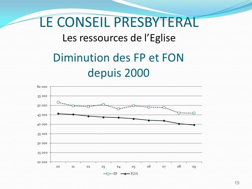 Diminution des FP et FON depuis 2000 15 LE CONSEIL PRESBYTERAL Les ressources de lEglise