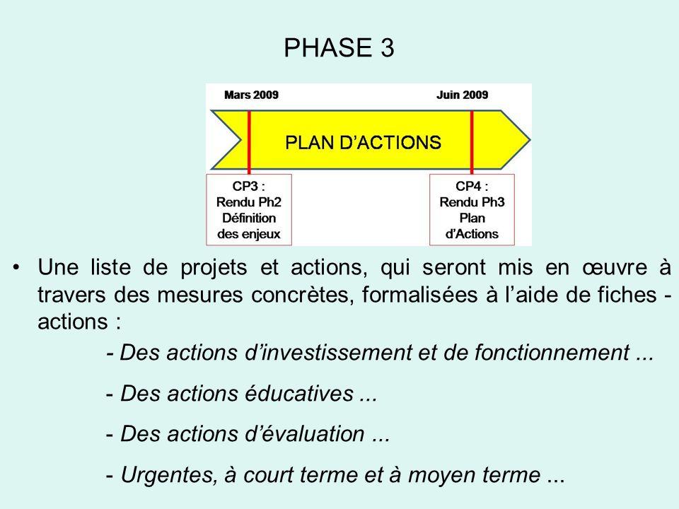 Une liste de projets et actions, qui seront mis en œuvre à travers des mesures concrètes, formalisées à laide de fiches - actions : - Des actions dinvestissement et de fonctionnement...