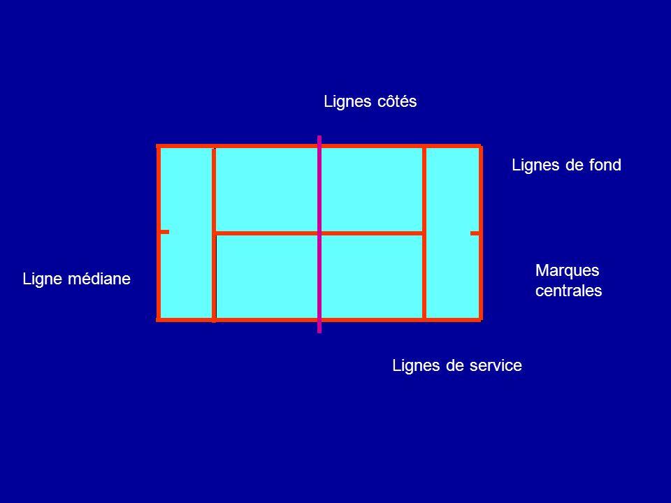 Lignes de service Lignes de fond Lignes côtés Ligne médiane Marques centrales