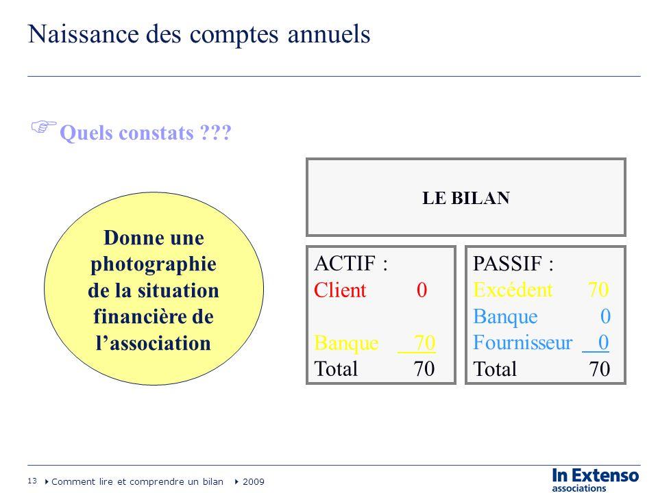 13 Comment lire et comprendre un bilan 2009 Naissance des comptes annuels Quels constats ??? LE BILAN ACTIF : Client 0 Banque 70 Total 70 PASSIF : Exc