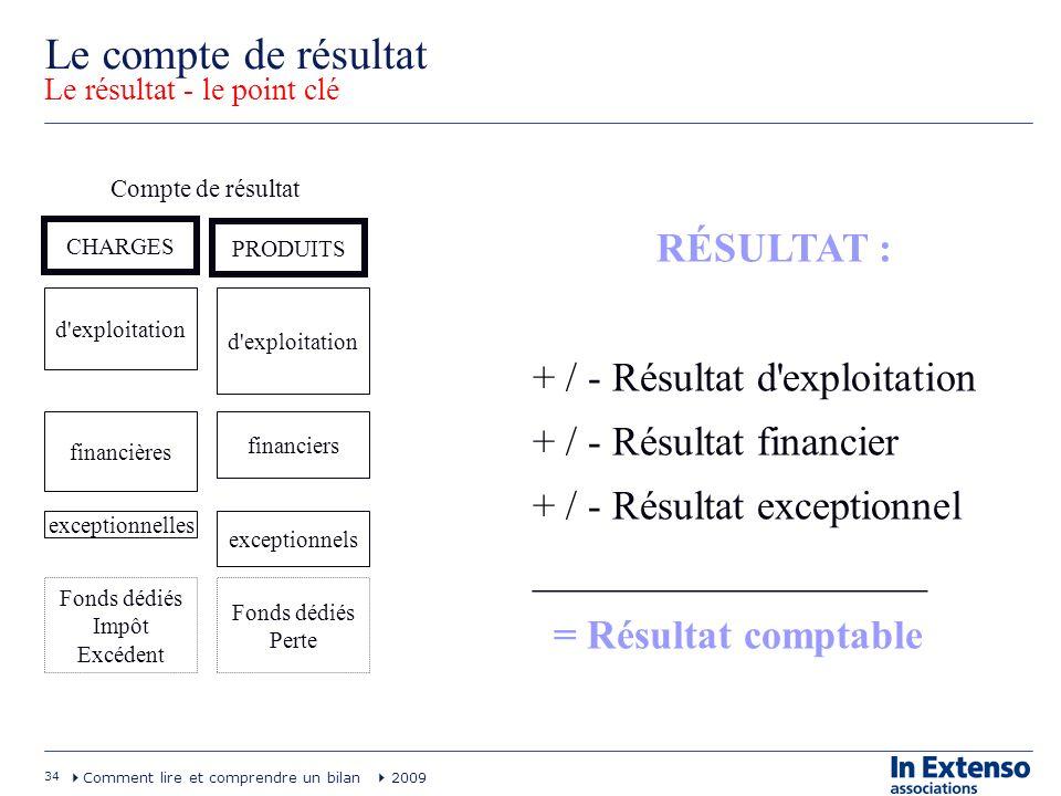34 Comment lire et comprendre un bilan 2009 Le compte de résultat Le résultat - le point clé RÉSULTAT : + / - Résultat d'exploitation + / - Résultat f