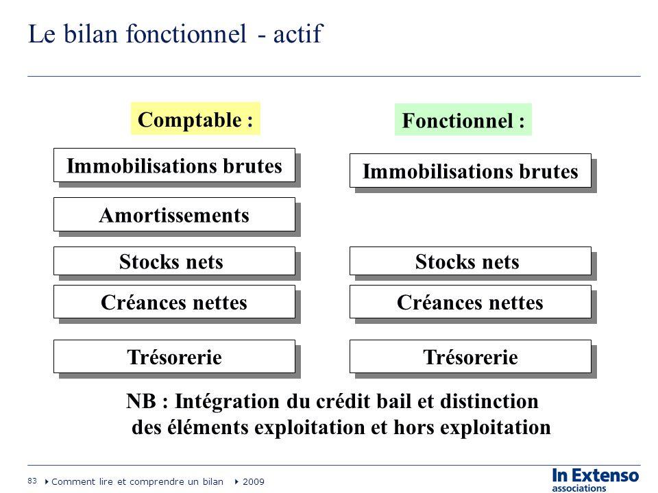 83 Comment lire et comprendre un bilan 2009 Le bilan fonctionnel - actif Stocks nets Comptable : Fonctionnel : Immobilisations brutes Amortissements C