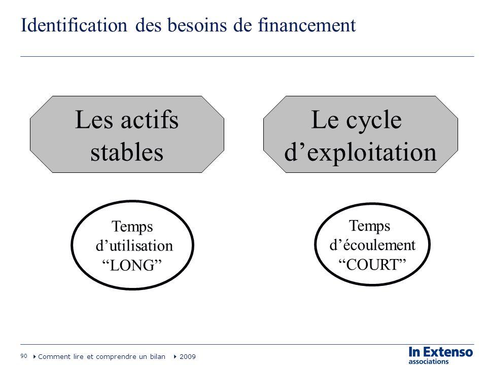 90 Comment lire et comprendre un bilan 2009 Identification des besoins de financement Les actifs stables Le cycle dexploitation Temps découlement COUR