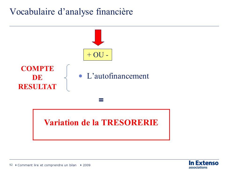 92 Comment lire et comprendre un bilan 2009 Vocabulaire danalyse financière Lautofinancement COMPTE DE RESULTAT + OU - = Variation de la TRESORERIE