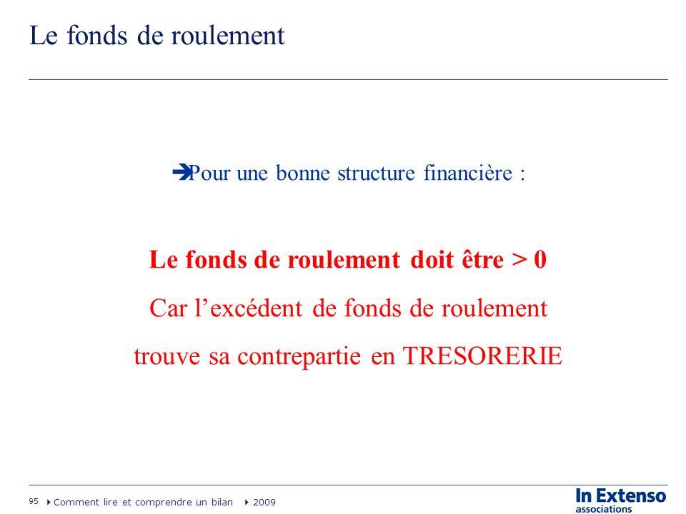 95 Comment lire et comprendre un bilan 2009 Le fonds de roulement Pour une bonne structure financière : Le fonds de roulement doit être > 0 Car lexcéd