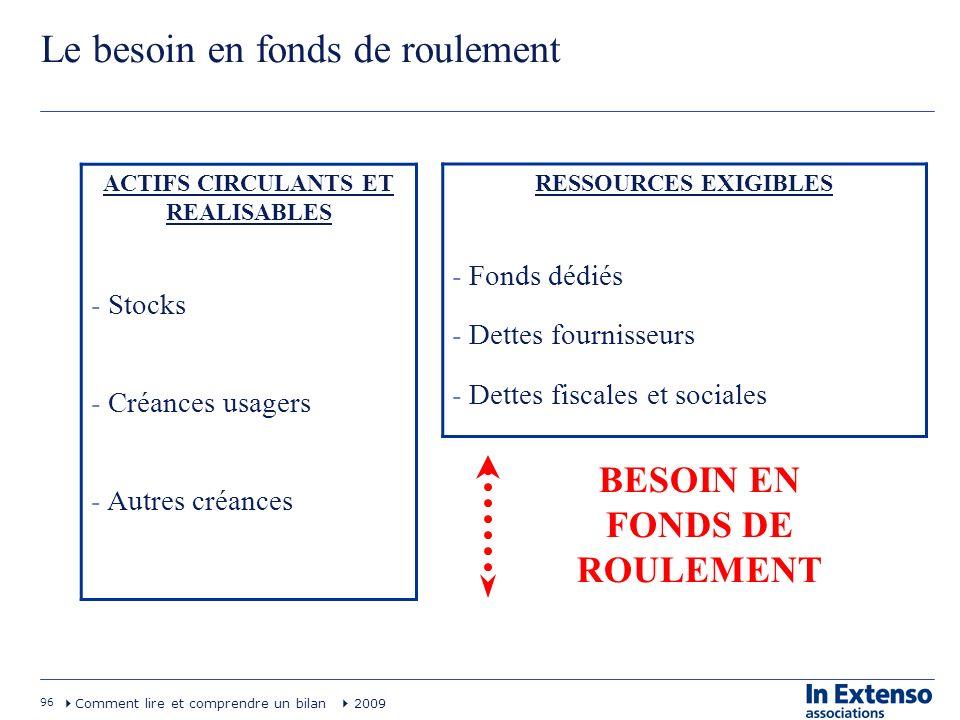 96 Comment lire et comprendre un bilan 2009 Le besoin en fonds de roulement ACTIFS CIRCULANTS ET REALISABLES - Stocks - Créances usagers - Autres créa