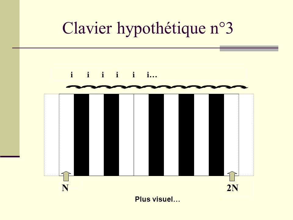 Clavier hypothétique n°2 N2N i i i i i i… Cest pas mieux…