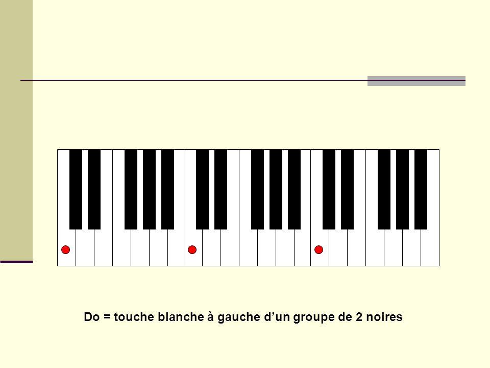 Donner un nom à chaque touche (1) Les blanches dabord… ou UT