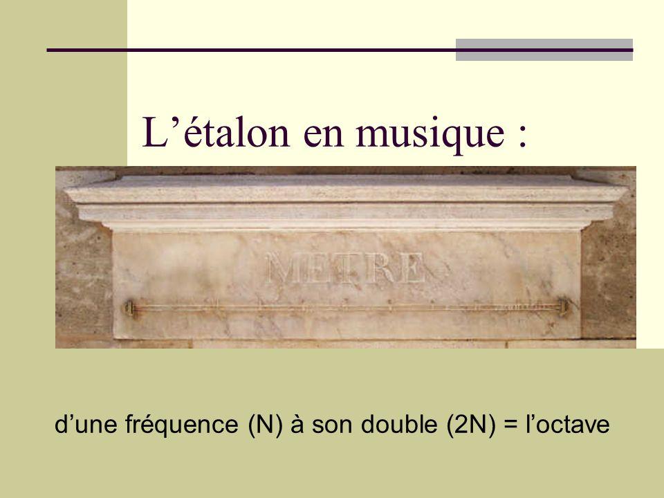 Fusion sonore Unisson : fusion parfaite Autres intervalles : * fusion imparfaite * fusion très imparfaite * fusion impossible