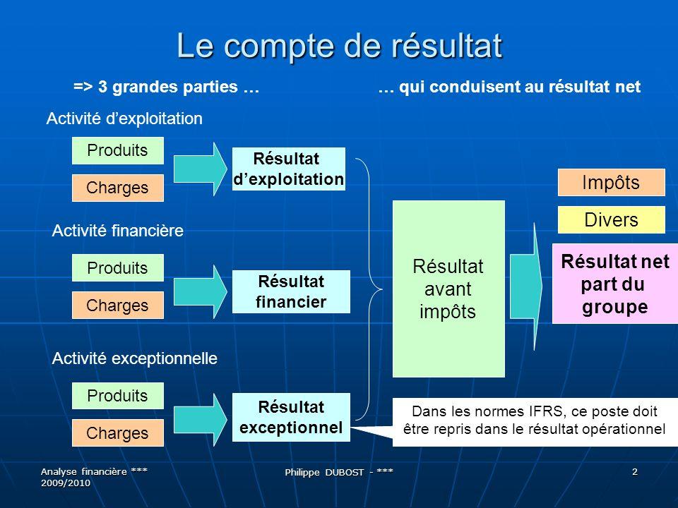 Le compte de résultats Analyse financière *** 2009/2010 Philippe DUBOST - *** 3