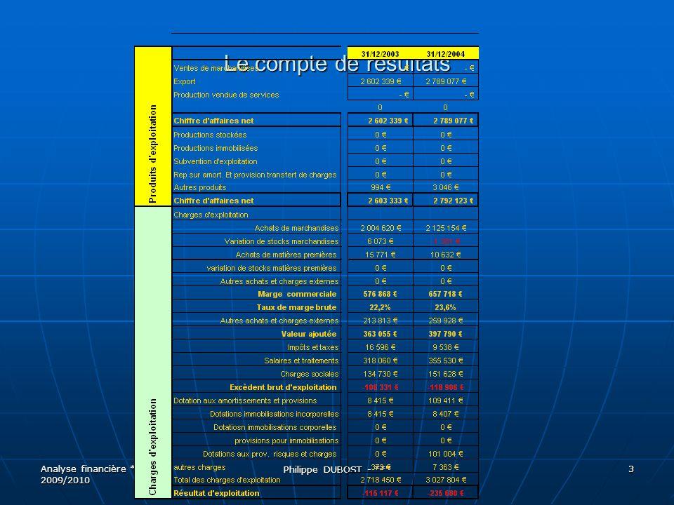 Résultat comptable / encaissable Analyse financière *** 2009/2010 Philippe DUBOST - *** 44 Compte de résultat NN+1 Variation Chiffre daffaires100 11010 Charges dexploitation 50 55 5 Excédent Brut dExploit.
