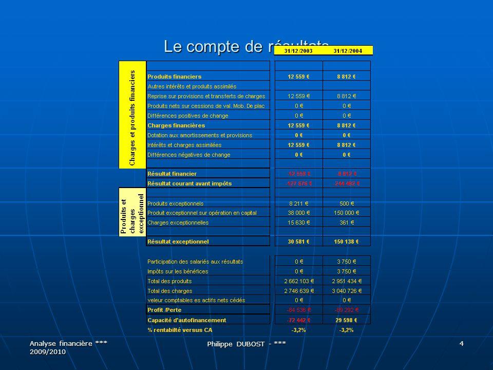 Le carry back fiscal Analyse financière *** 2009/2010 Philippe DUBOST - *** 35 Situation après carry back du déficit de lannée N Compte de résultat N-1 fictive NN+1N+2 Résultat fiscal 42-27=15 0 30 40 Charge dIS (33,3%)5 -9* 10 13 Résultat net comptable -18 20 27 Impôt décaissé140 1 Créance ou dette dIS+9 -1 13 -(14-5) *= la charge négative est équivalente à un produit