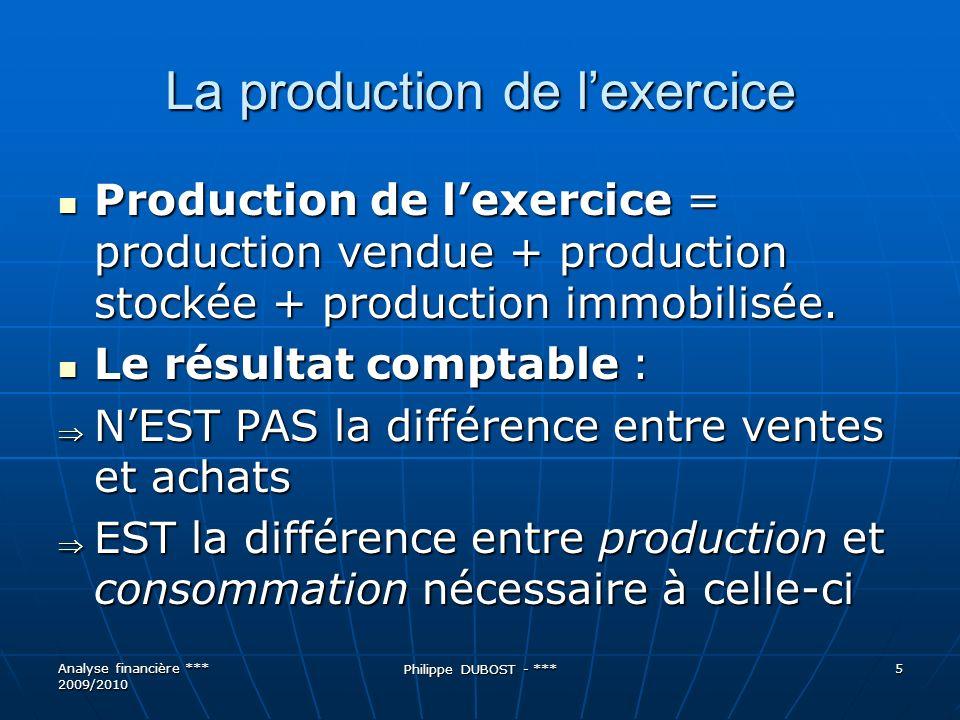 Exemple NN+1Variation Production vendue120100-20 Production stockée-2010 Production de l exercice10011010 Analyse financière *** 2009/2010 Philippe DUBOST - *** 6