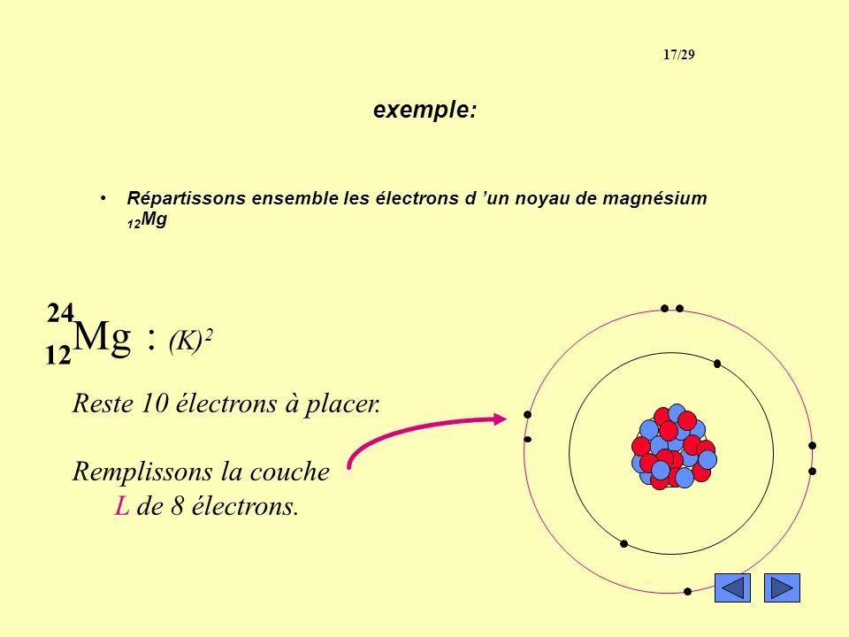 exemple: (à lire) Répartissons ensemble les électrons d un noyau de magnésium 12 Mg Mg : 12 électrons Plaçons d'abord 2 électrons sur la couche K cell