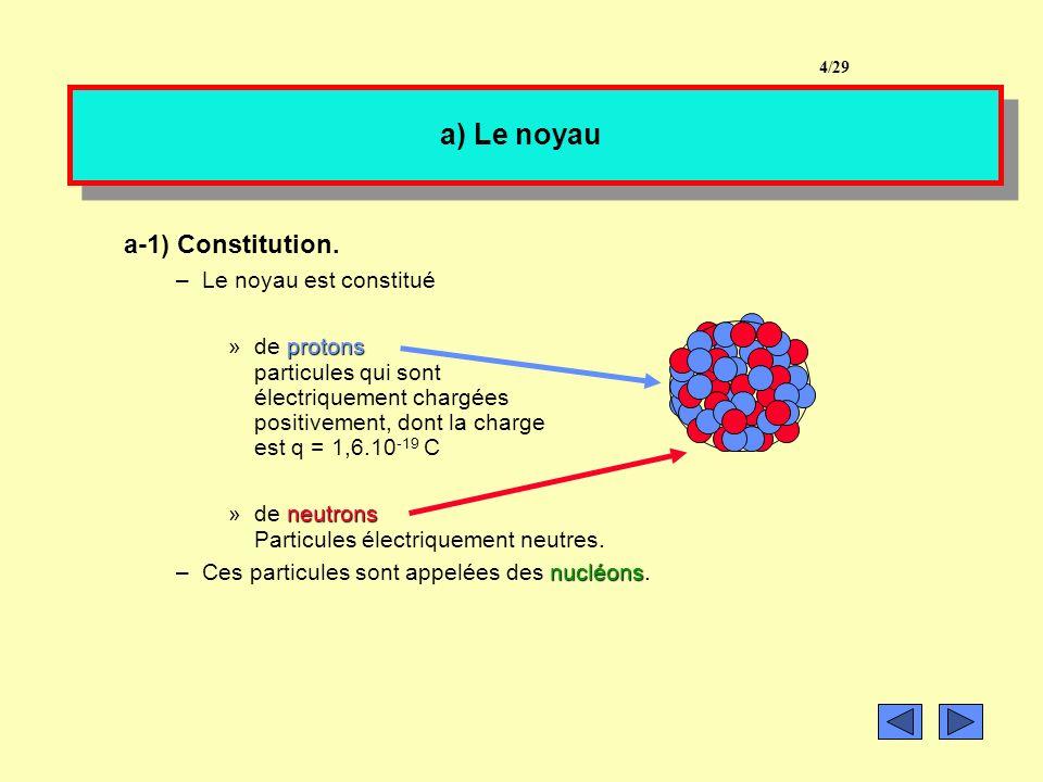 Plan du cours I. La découverte de latome II. Latome 1- Structure atomique 2-Les particules de latome a) Le noyau a-1 Constitution a-2 Symbole du noyau