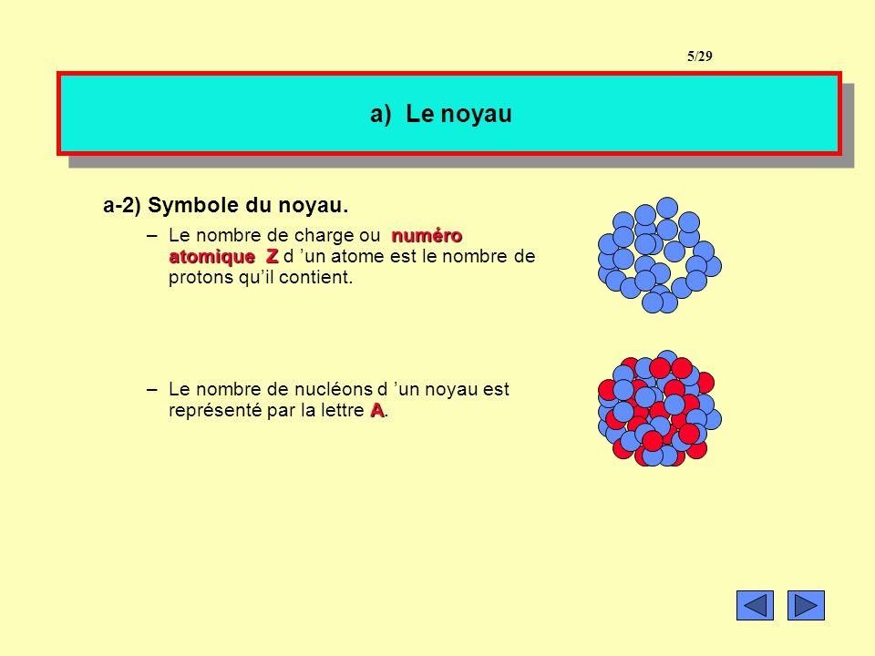 a) Le noyau a-1) Constitution. –Le noyau est constitué protons »de protons particules qui sont électriquement chargées positivement, dont la charge es