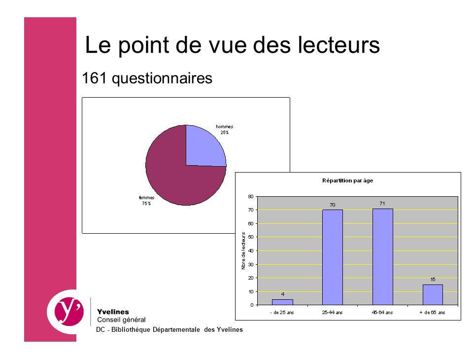 Le point de vue des lecteurs 161 questionnaires 86 % ont lu plus de 10 livres sur les 12 derniers mois DC - Bibliothèque Départementale des Yvelines