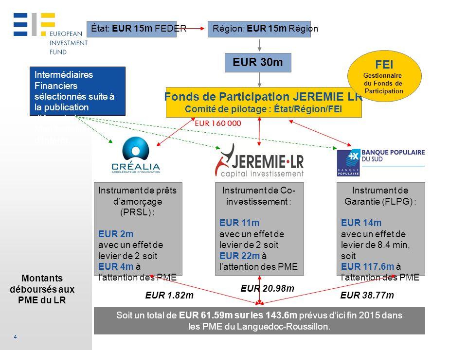 4 Fonds de Participation JEREMIE LR Comité de pilotage : État/Région/FEI Instrument de prêts damorçage (PRSL) : EUR 2m avec un effet de levier de 2 so