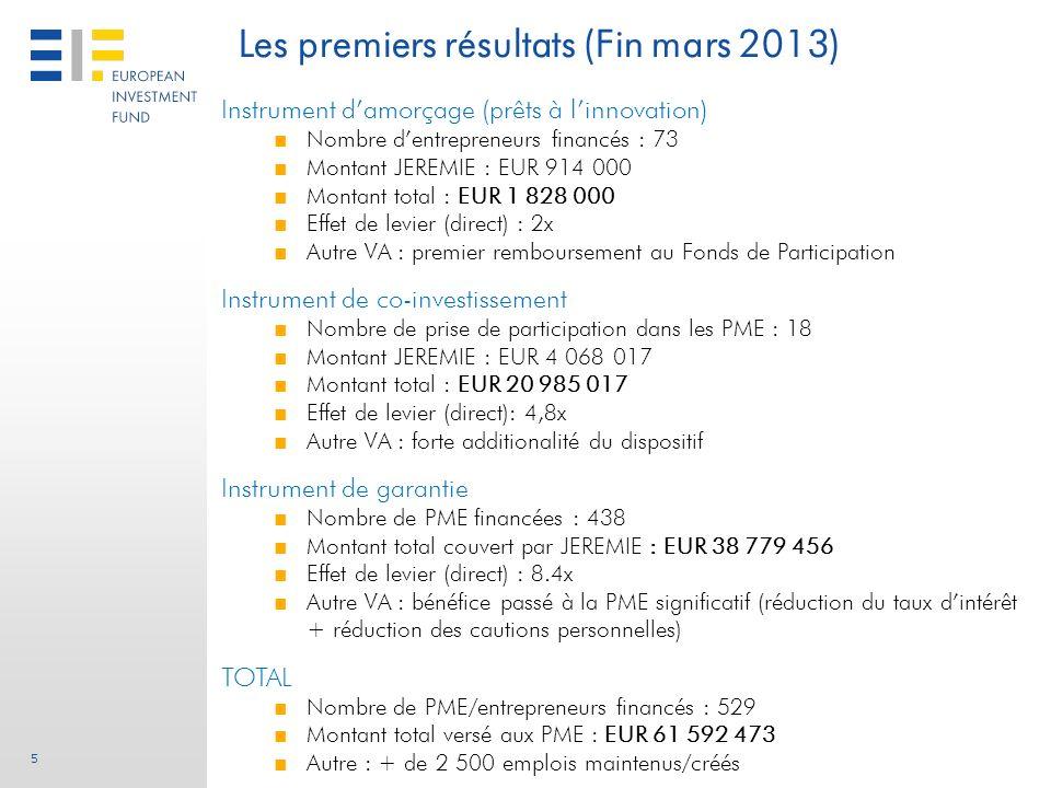 5 Les premiers résultats (Fin mars 2013) Instrument damorçage (prêts à linnovation) Nombre dentrepreneurs financés : 73 Montant JEREMIE : EUR 914 000