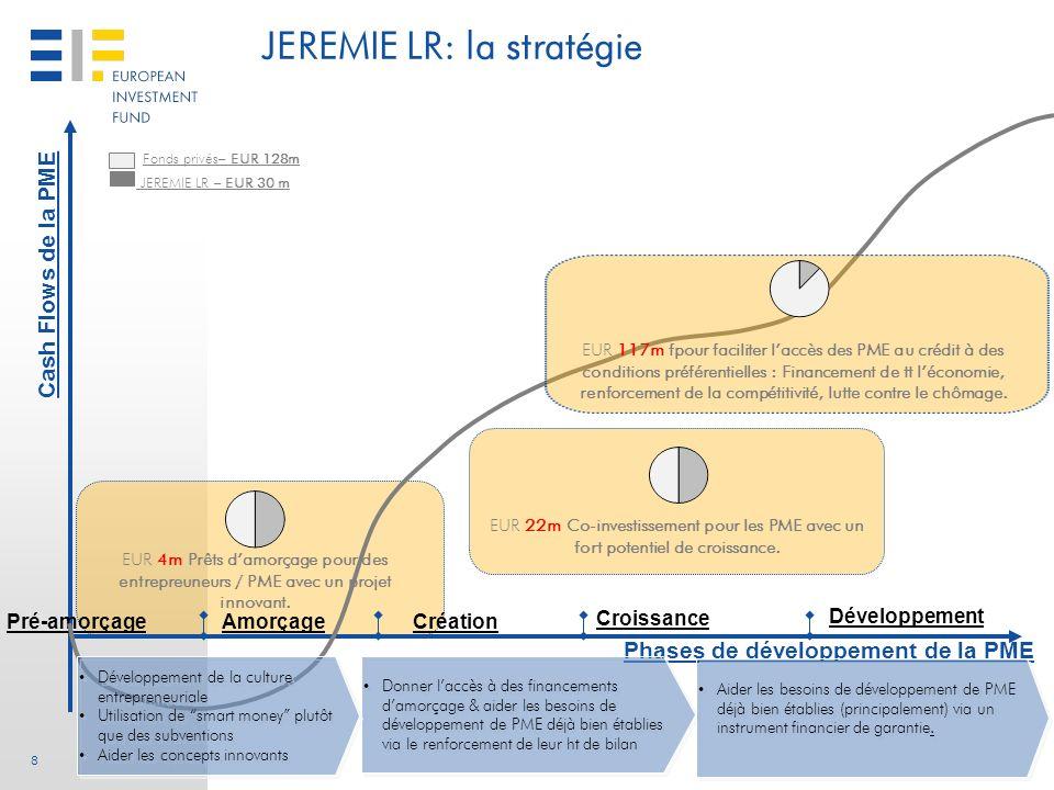 8 Cash Flows de la PME Phases de développement de la PME Pré-amorçageAmorçageCréation Croissance JEREMIE LR – EUR 30 m Fonds privés– EUR 128m Développ