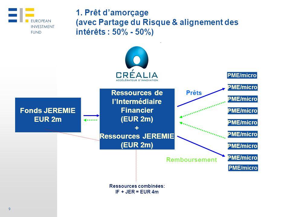 9 1. Prêt damorçage (avec Partage du Risque & alignement des intérêts : 50% - 50%) Ressources de lIntermédiaire Financier (EUR 2m) + Ressources JEREMI