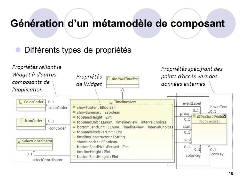 Génération dun métamodèle de composant Différents types de propriétés 10 Propriétés reliant le Widget à dautres composants de lapplication Propriétés