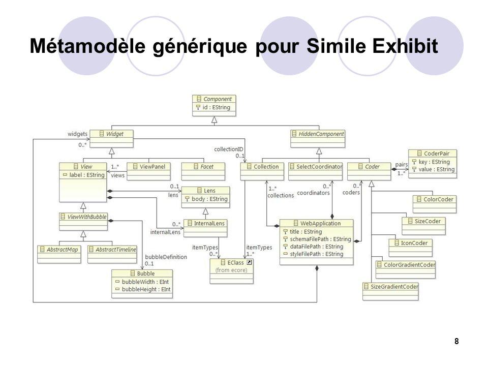 Métamodèle générique pour Simile Exhibit 8