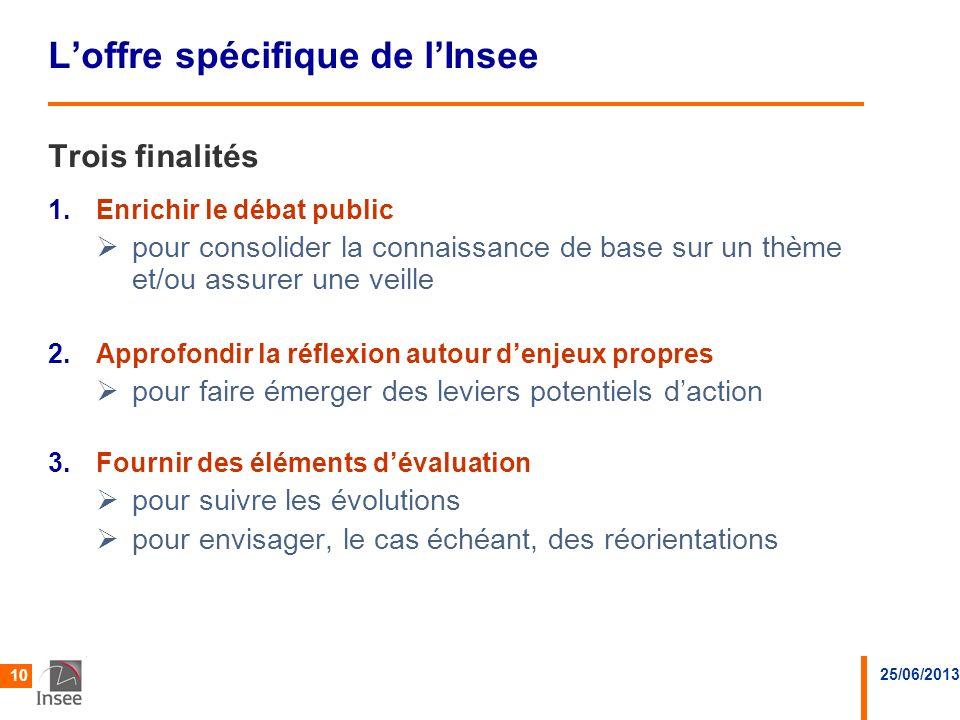 25/06/2013 10 Loffre spécifique de lInsee Trois finalités 1.Enrichir le débat public pour consolider la connaissance de base sur un thème et/ou assure