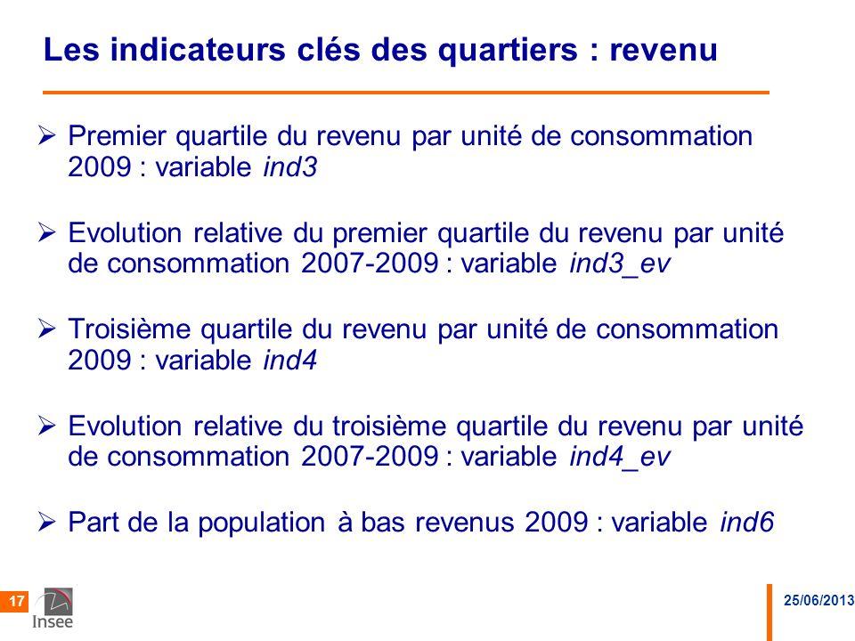 25/06/2013 17 Les indicateurs clés des quartiers : revenu Premier quartile du revenu par unité de consommation 2009 : variable ind3 Evolution relative
