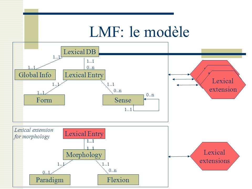 LMF: le modèle Lexical DB 1..1 Global Info 1..1 Lexical Entry 0..n 1..1 Form 1..1 Sense 0..n 1..1 0..n 1..1 Lexical Entry Morphology 1..1 Lexical Entr